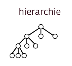 hierarchisch model