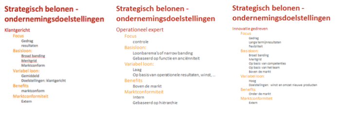 strategie loonbeleid